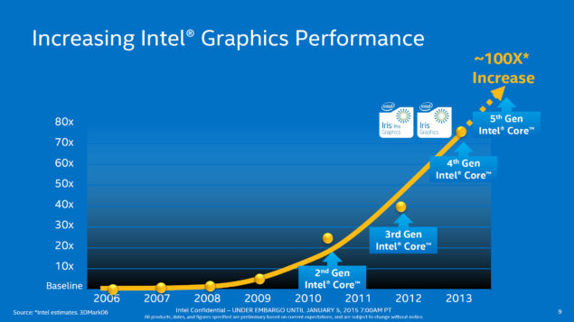 Intel Broadwell-U_Graphics Performance Iris