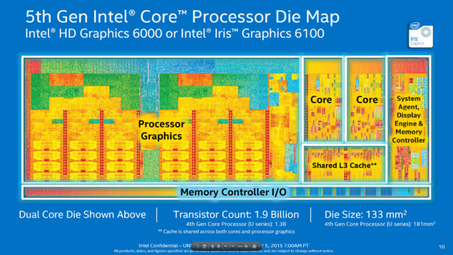 Intel Broadwell-U_Intel HD Graphics 6000 Intel Iris Graphics 6100