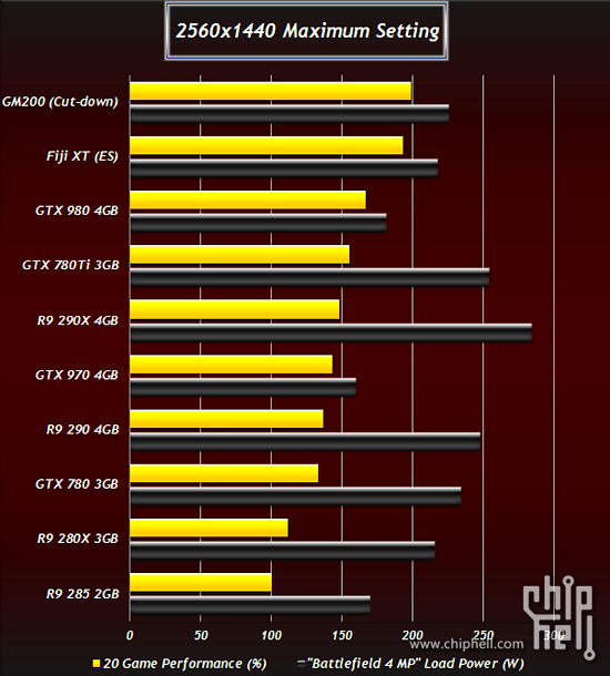 Nvidia GM200 TItan 2, AMD Fiji,