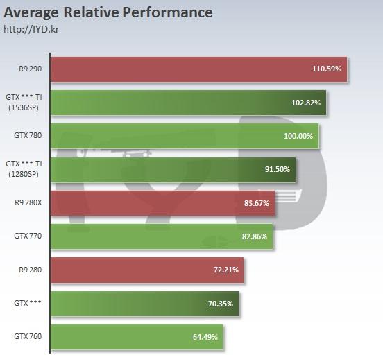 Nvidia Geforce GTX 960, GTX 960 Ti, GTX 960 Ti Ultra