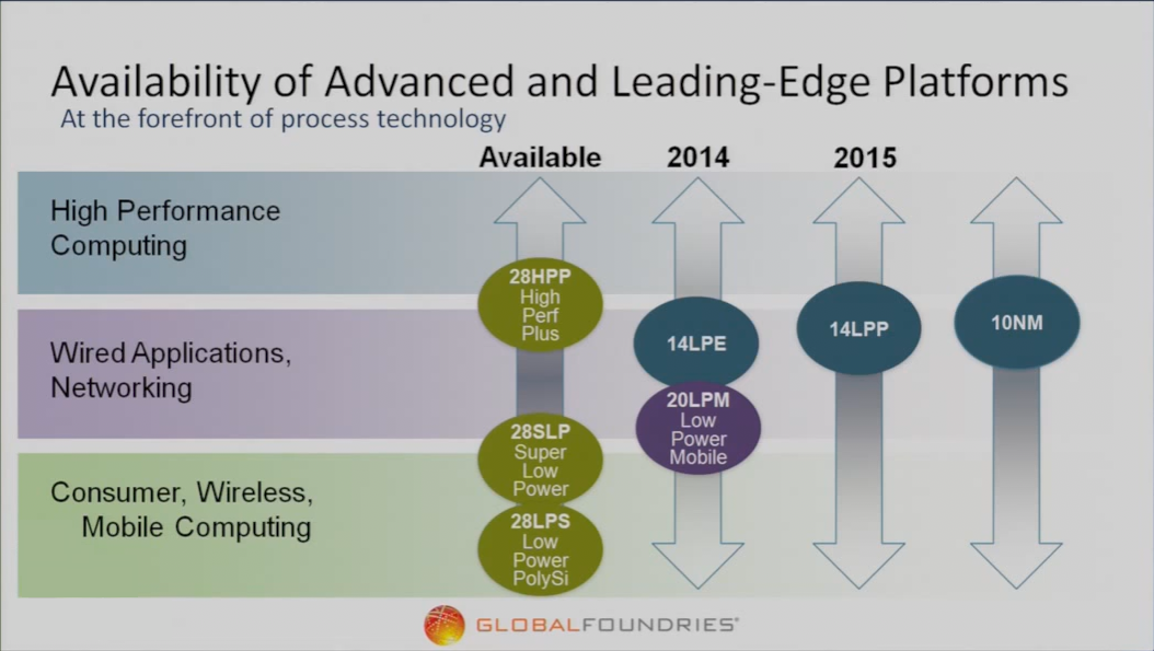 Globalfoundries 14nm 14LPE 14LPP