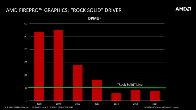 AMD Rock Solid FirePro Drivers