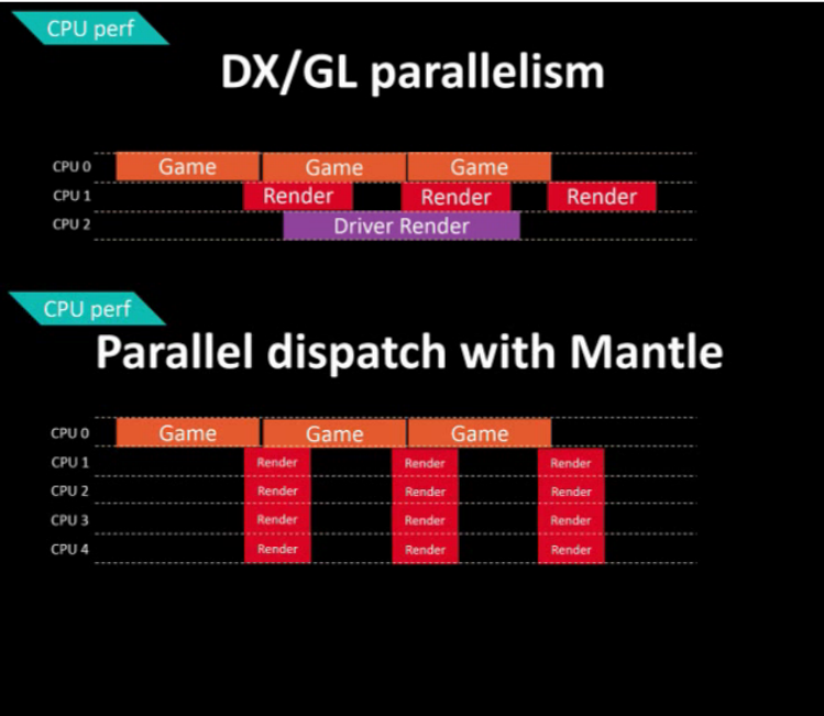 Mantle and DX11 CPU Threading Models compared.