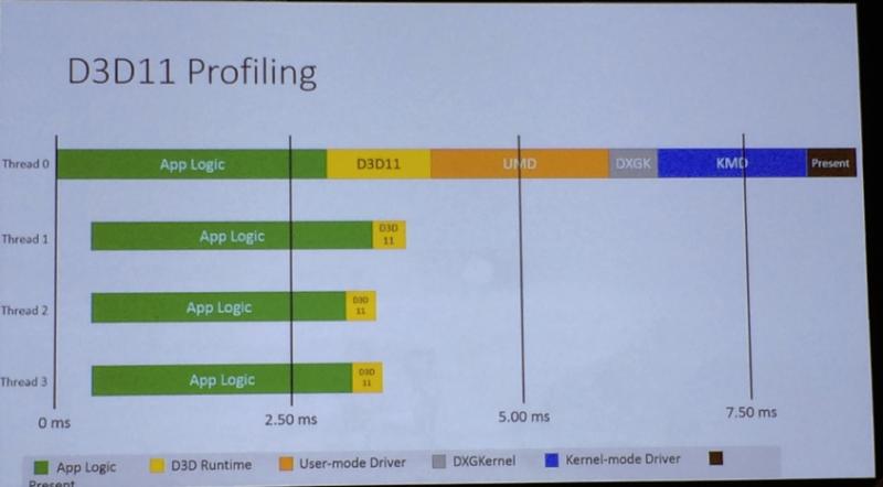 DirectX 11, DX11 CPU Threading Model