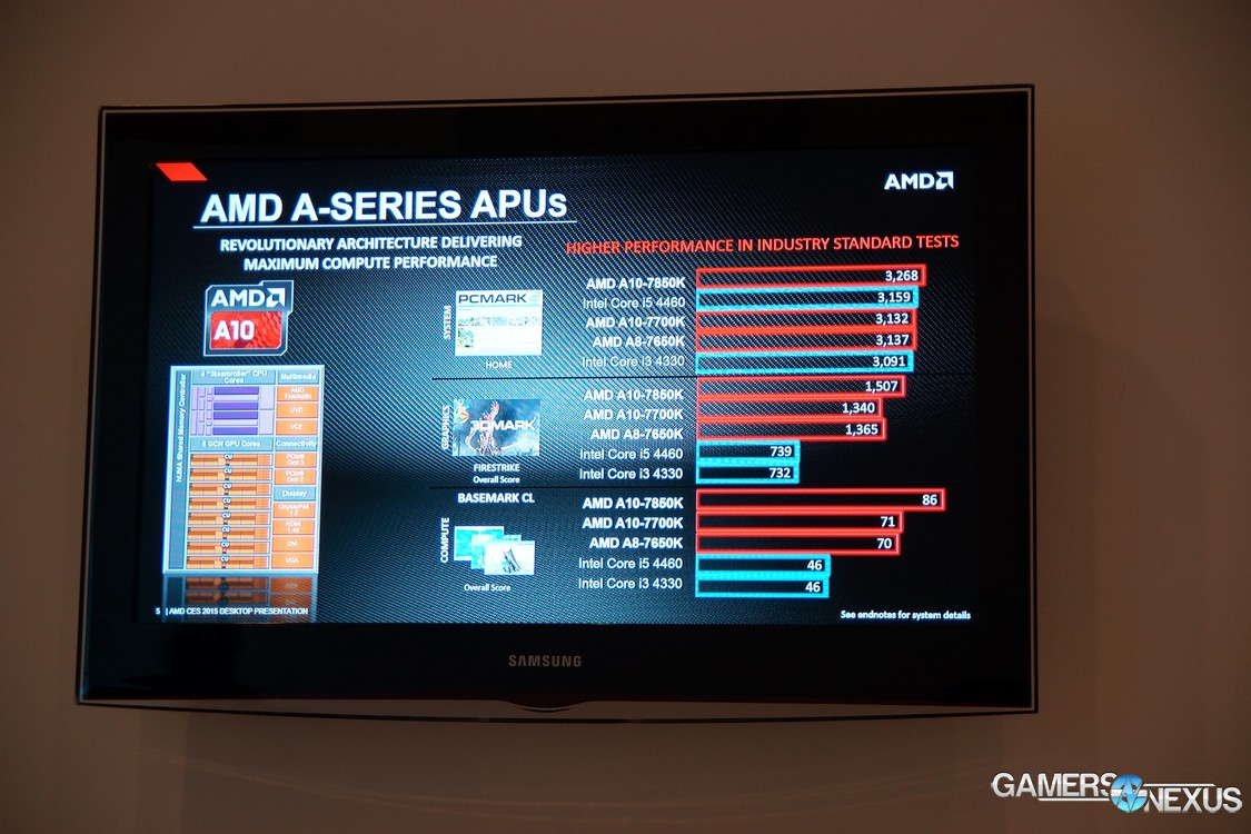 Amd a8 photoshop performance