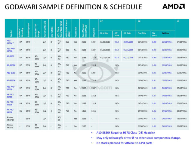 AMD Godavari APU Lineup