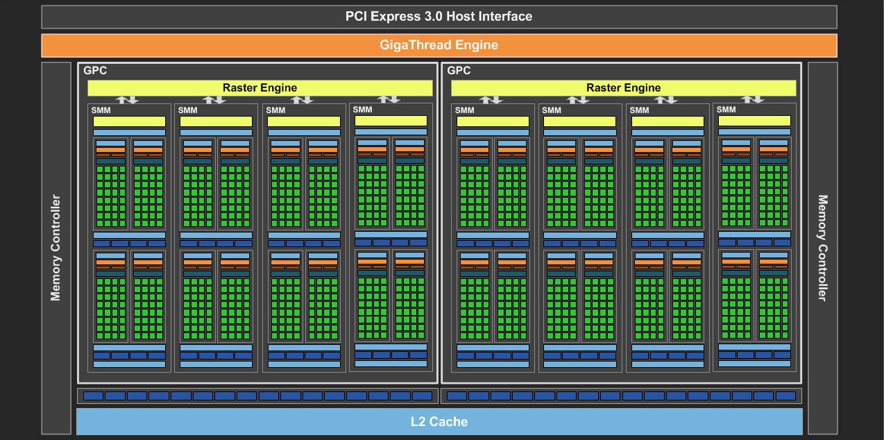 GM206 GPU Block Diagram