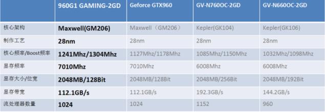 Gigabyte GeForce GTX 960 G1 Gaming_1