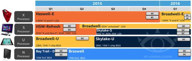 Intel Skylake-S Broadwell-K Broadwell-E 2015-2016 Roadmap