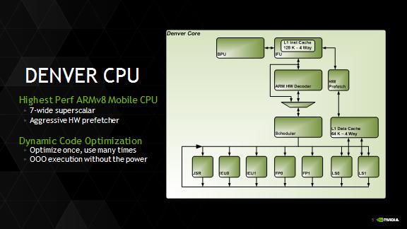NVIDIA Denver CPU