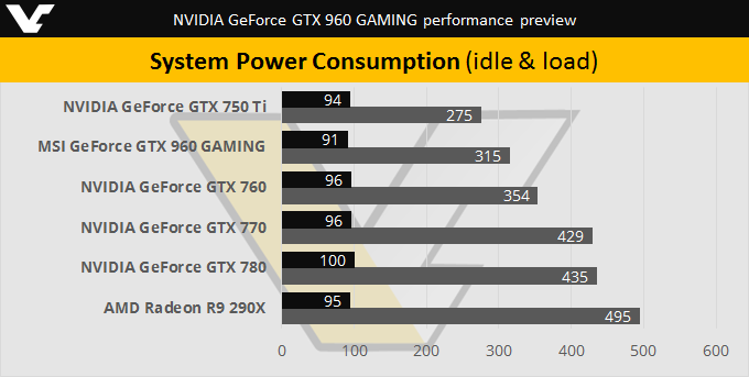 nvidia-gtx-960-system-power-consumption