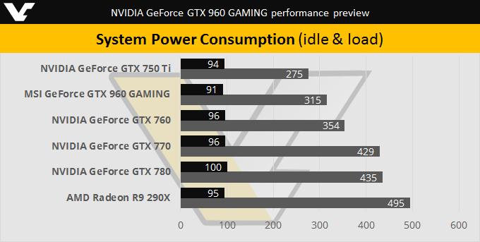 nvidia-gtx-960-system-power-consumption