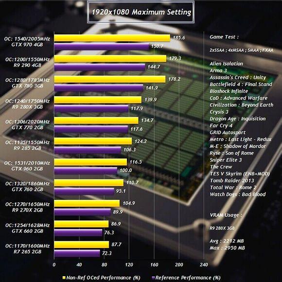 NVIDIA GeForce GTX 960 OC