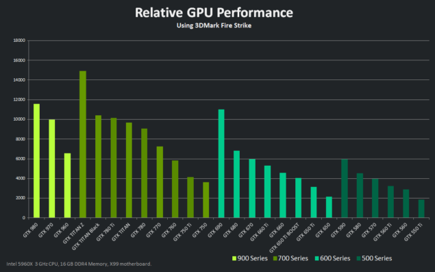 NVIDIA GeForce GTX 960 Performance