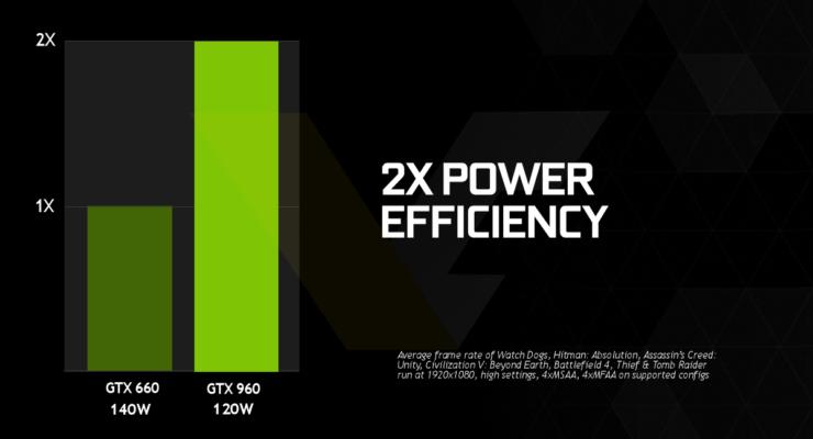 nvidia-geforce-gtx-960-power-efficiency