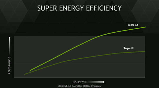 NVIDIA Tegra X1 Energy Efficiency