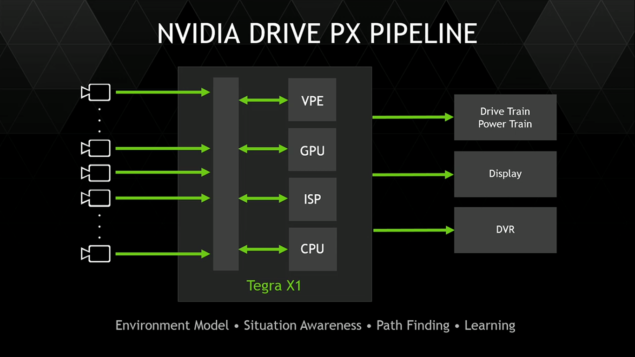 Nvidia PX pipeline