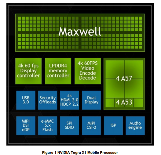 Tegra X1 Block Diagram