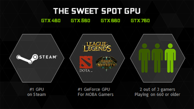 nvidia-geforce-gtx-960-sweet-spot-gpu
