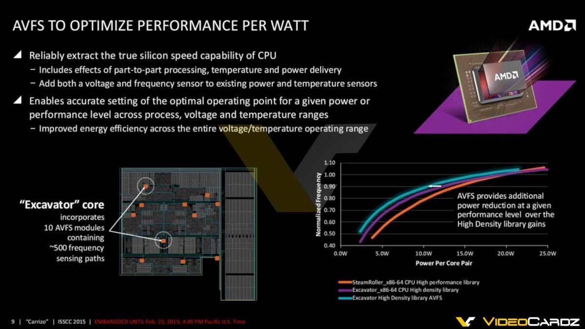 amd-carrizo-apu_avfs-performance-per-watt