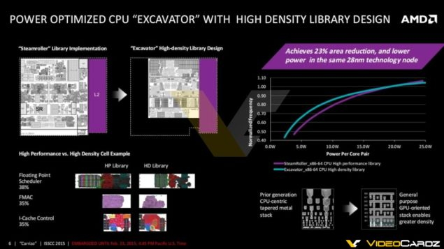 AMD Carrizo APU_Excavator Core Architecture