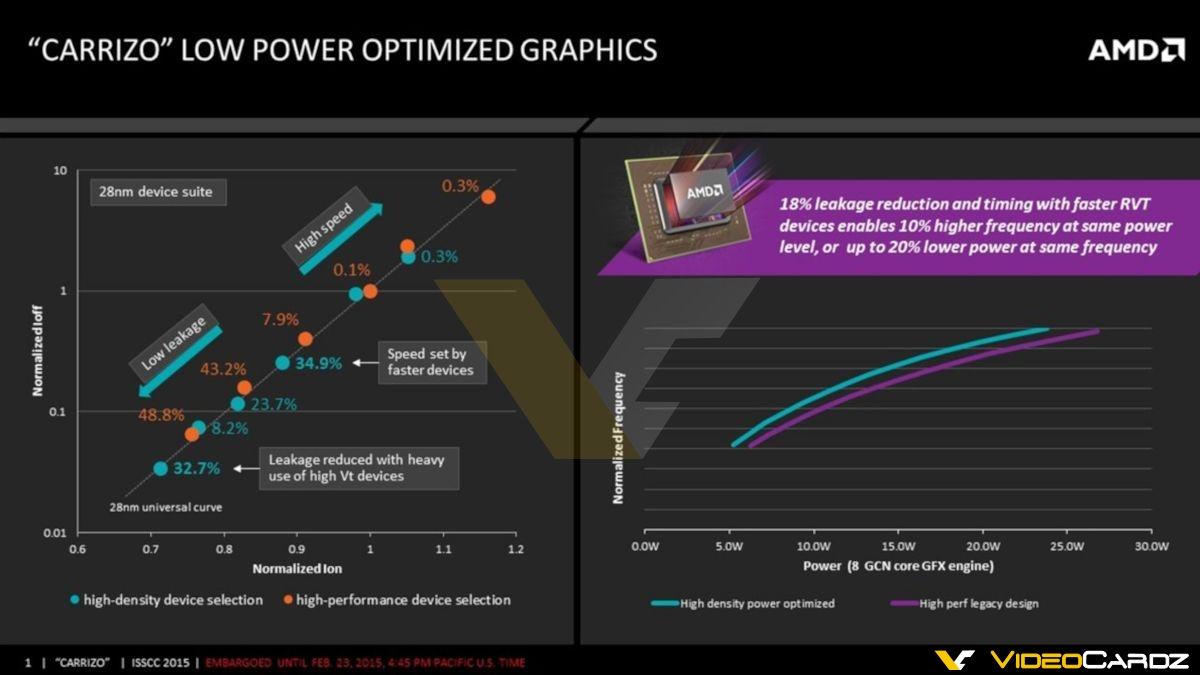 amd-carrizo-apu_low-power-optimized-graphics