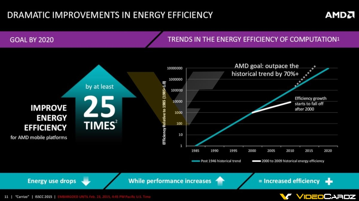 amd-carrizo-apu_power-improvements