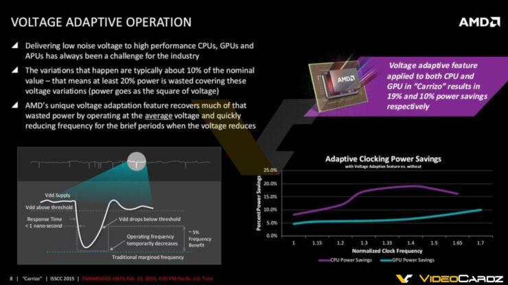 amd-carrizo-apu_voltage-adaptive-operation