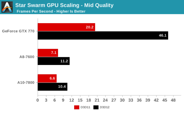DirectX 12_StarSwarm_GPU Scaling_Mid