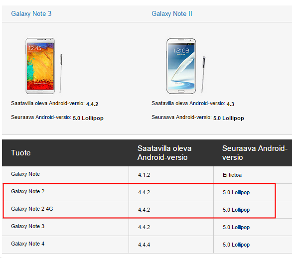 Breakdown – Android Lollipop Confirmed Again For Samsung Galaxy Note 2