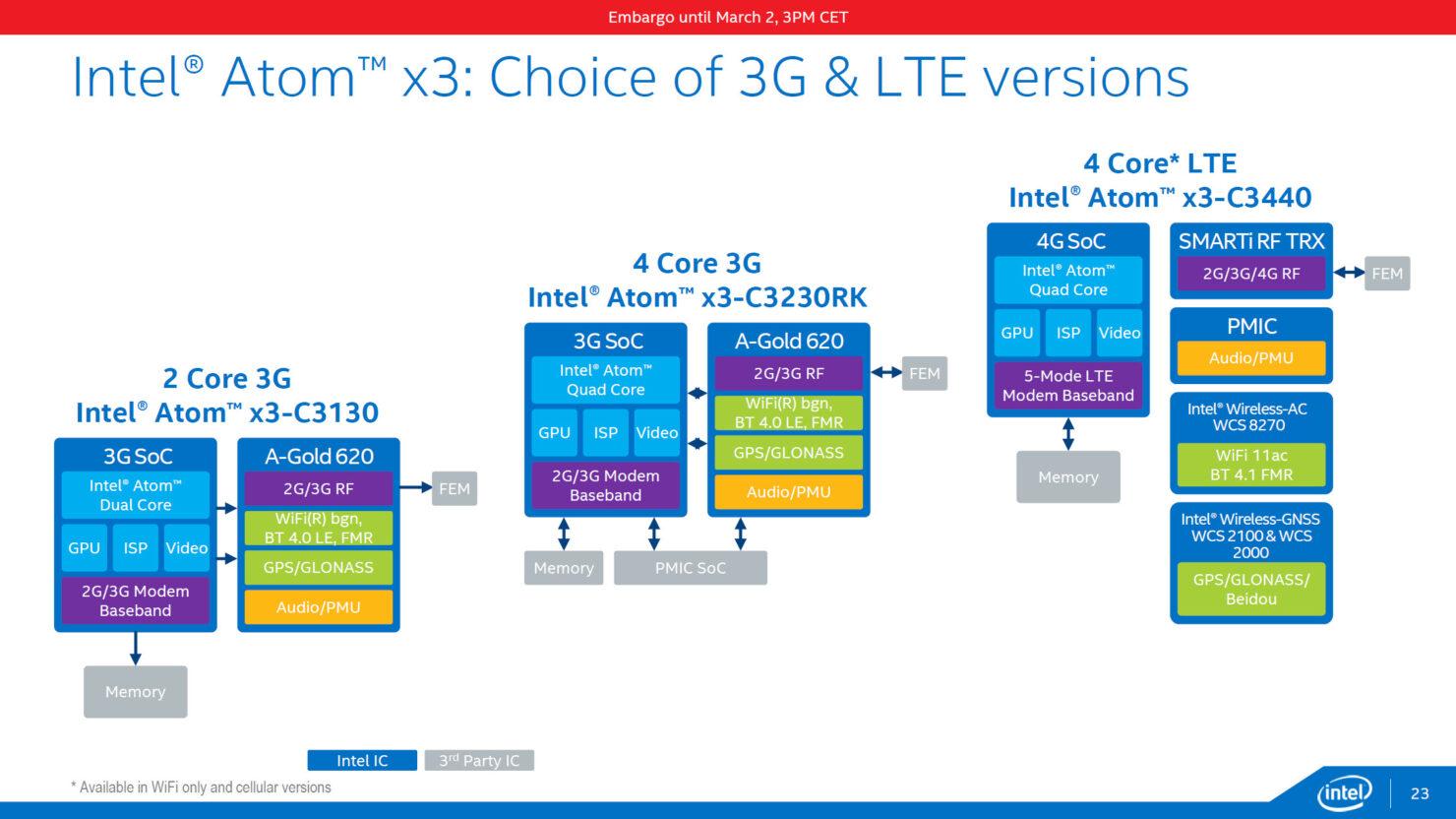 intel-cherry-trail_atom-x3-3g-lte-sofia-variants
