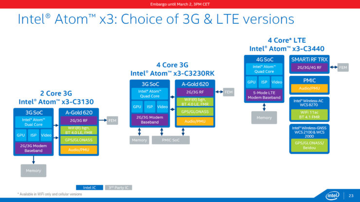 intel-cherry-trail_atom-x3-3g-lte-sofia-variants