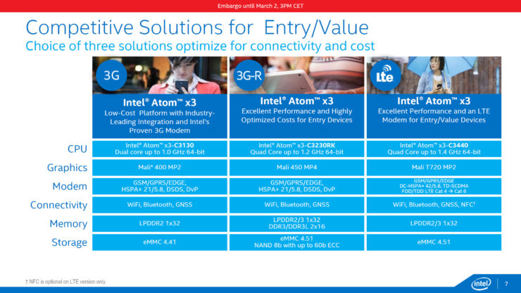 intel-cherry-trail_atom-x3-entry-value-product-specs