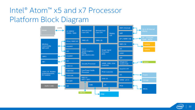 Intel Cherry Trail_Atom x7 and Atom x5 Block Diagram