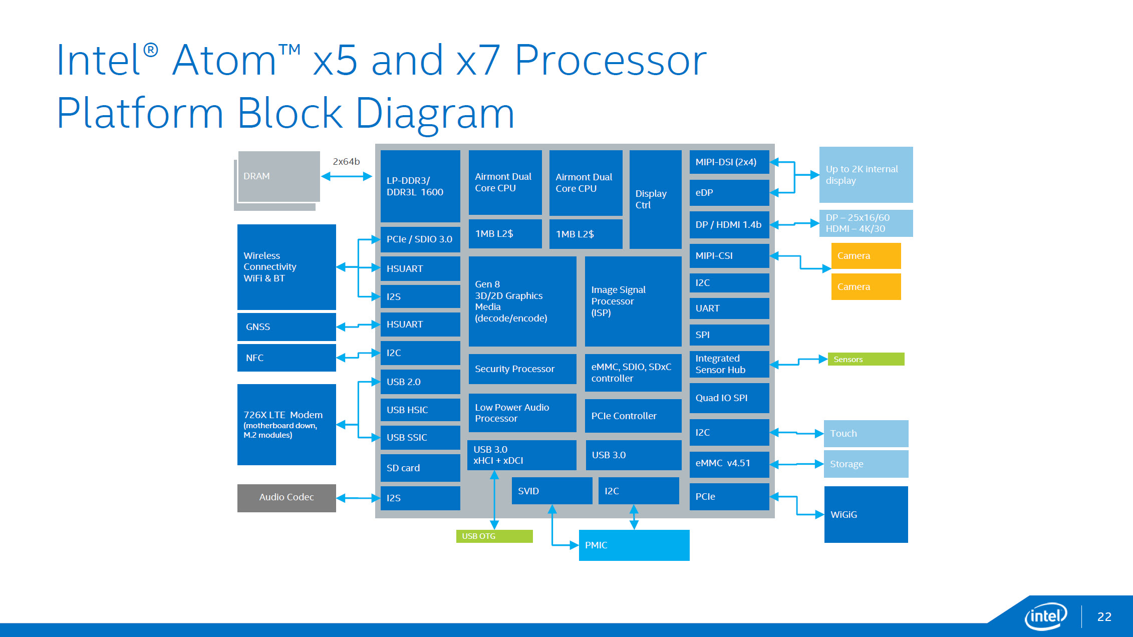 intel 39 s 14nm airmont powered cherry trail family launched atom x3 x5 x7 socs to power wide. Black Bedroom Furniture Sets. Home Design Ideas