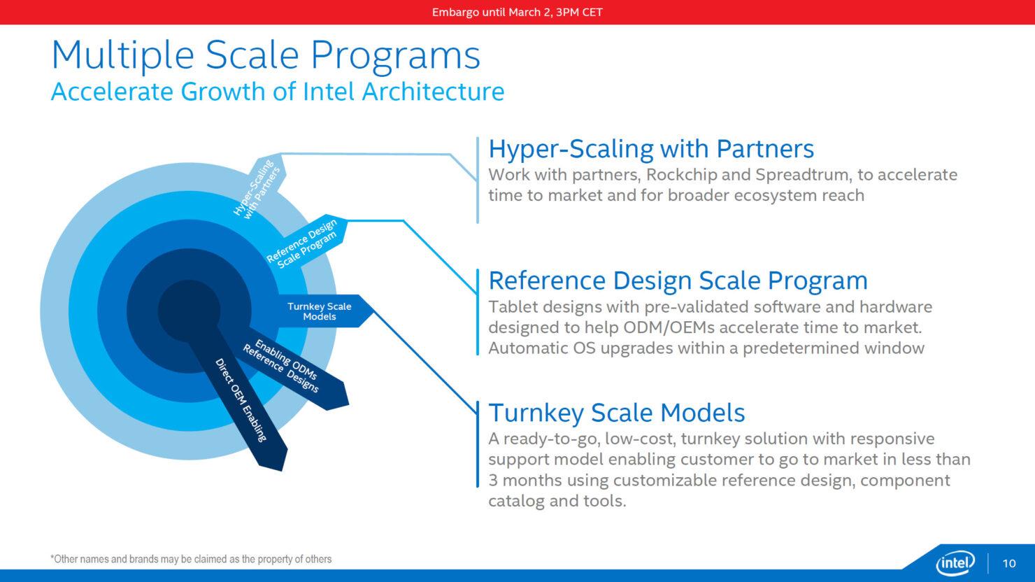 intel-cherry-trail_multiple-scale-progress