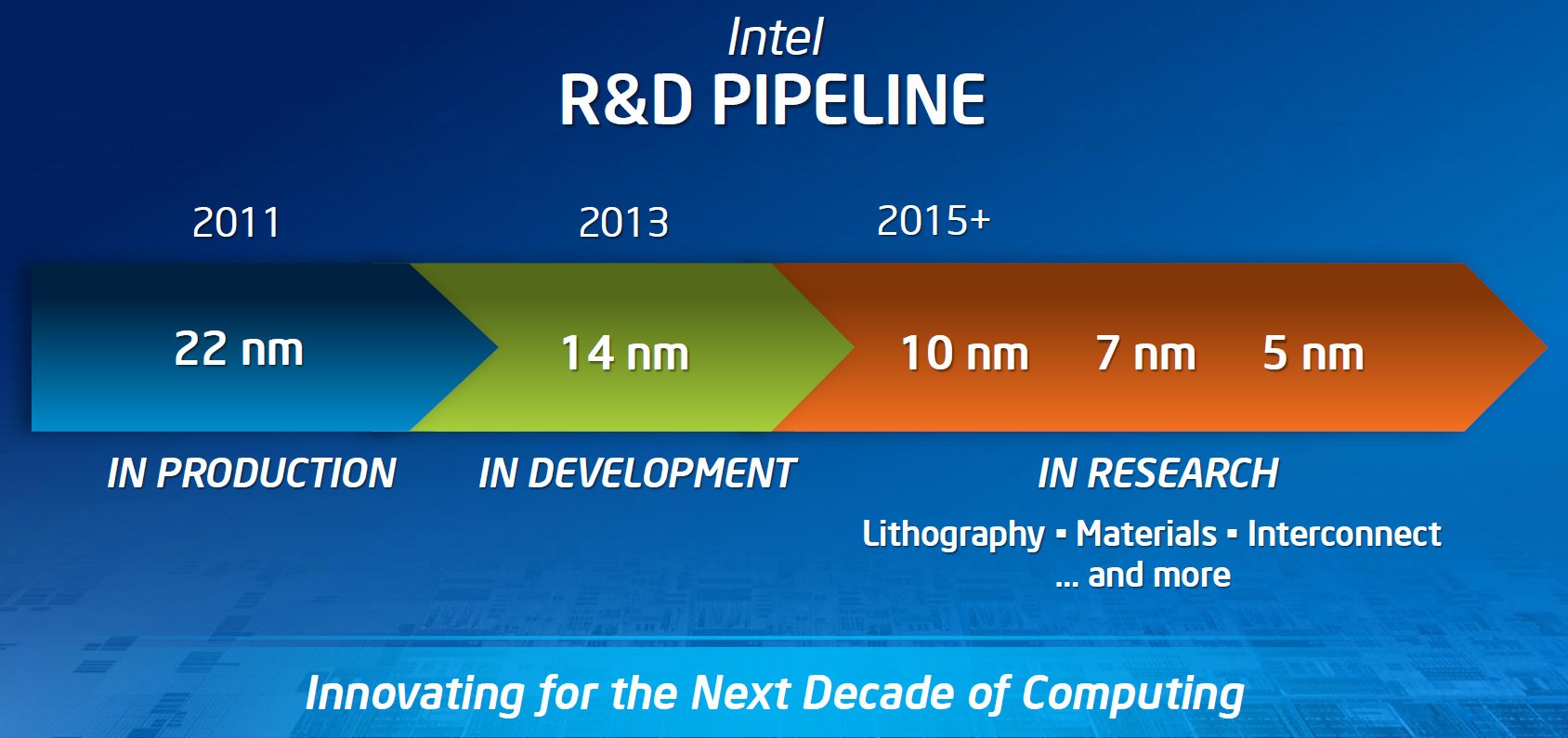 Intel Process Roadmap