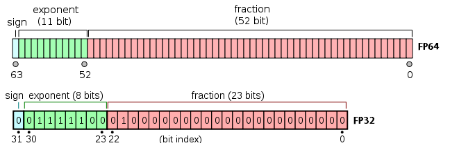 Single precision and double precision numbers