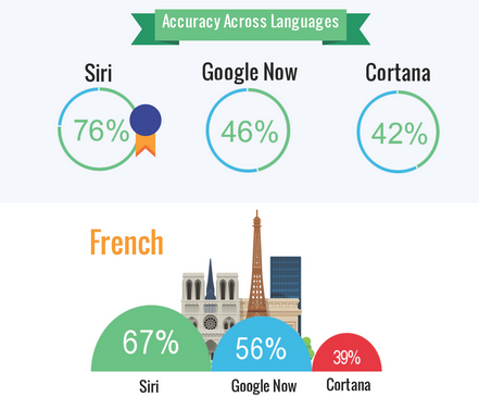 Siri beats Google Now and Cortana