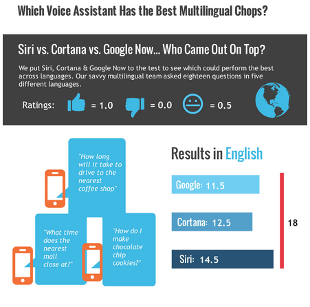 Siri wins over cortana and google now