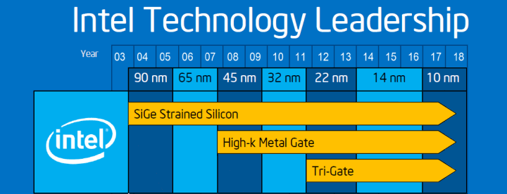 Intel 10nm Roadmap (Unofficial)