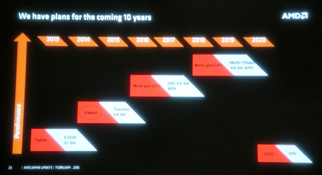 AMD GPU Roadmap 2015-2020