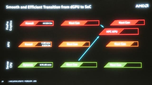 AMD HPC APU