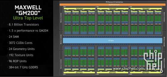 GM200 GPU Block Diagram