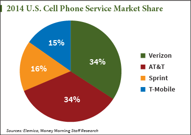 2014-US-Cell-Service