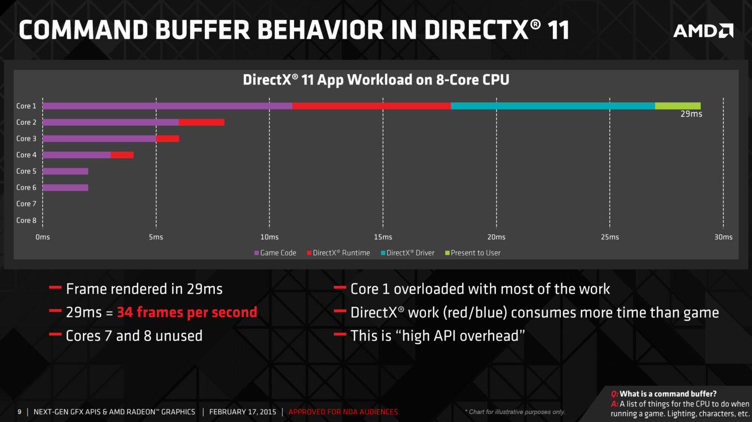 amd-command-buffer-directx-11