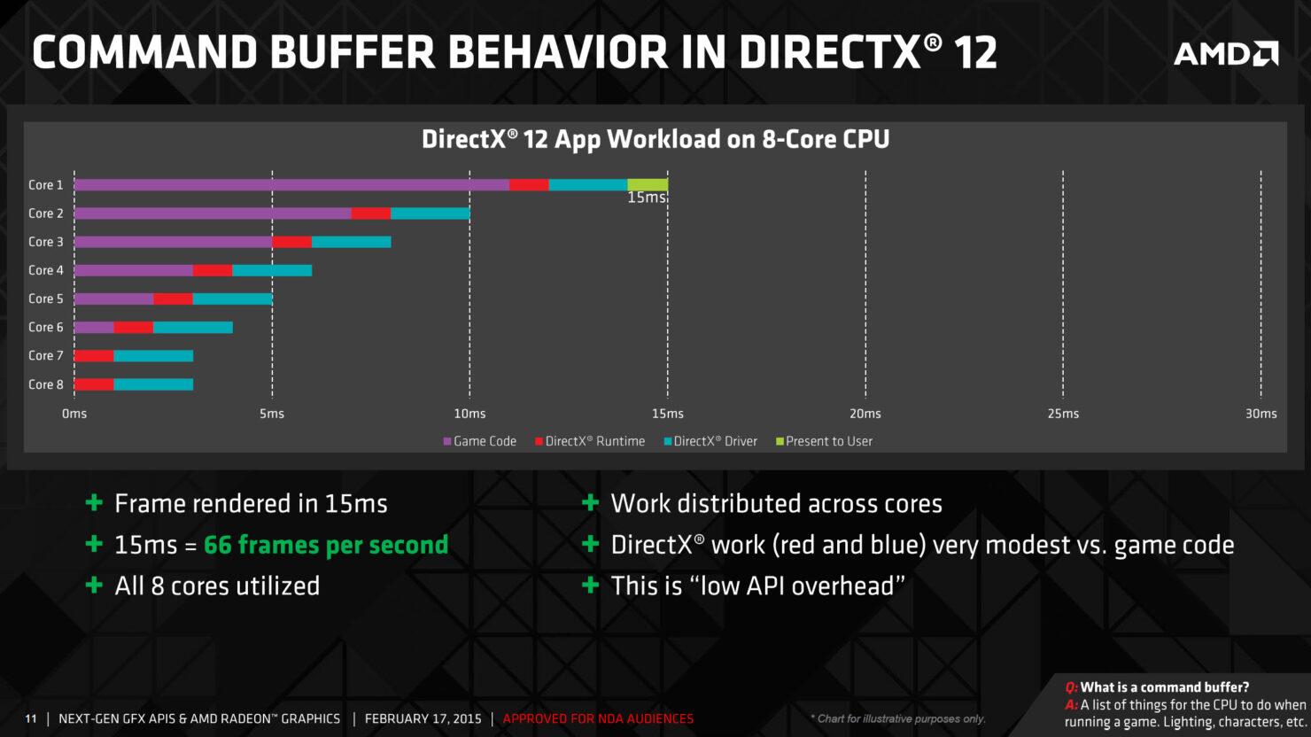 amd-command-buffer-directx-12