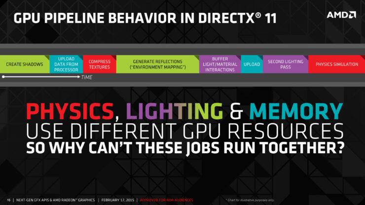 amd-gpu-pipeline-directx-11