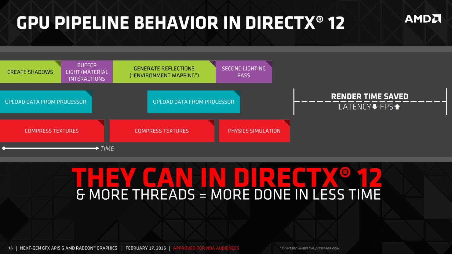 amd-gpu-pipeline-directx-12