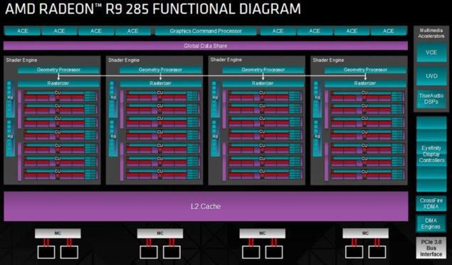 AMD Radeon R9 285 Block Diagram